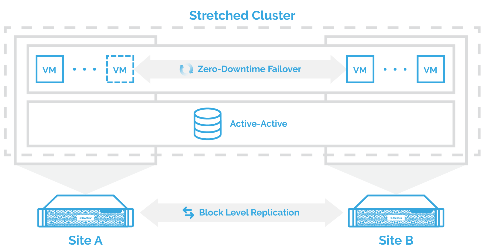 StarWind Stretched Clustering