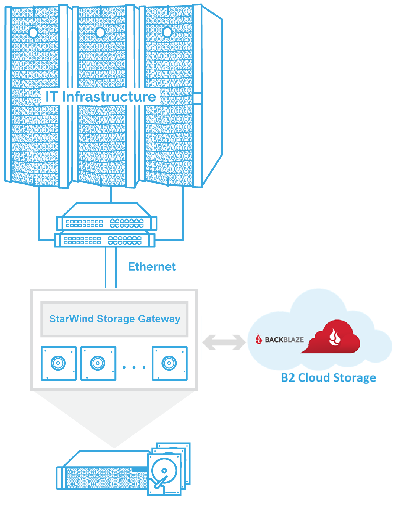 The guide further describes how to connect StarWind Storage Gateway on different systems: Windows Server 2016 and macOS in the existing infrastructure