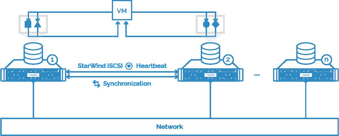 Read & Write path: Distributing VM data across N nodes