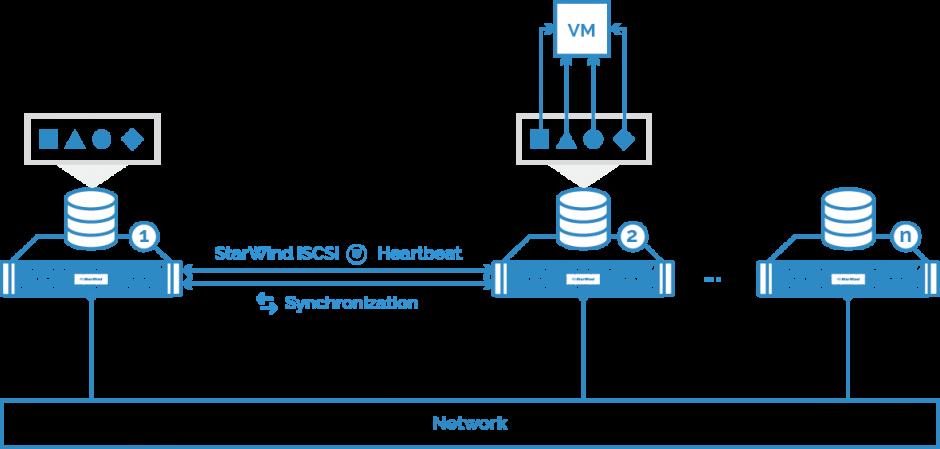 VM data local: Read path
