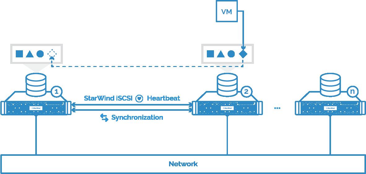 VM data local: Write path