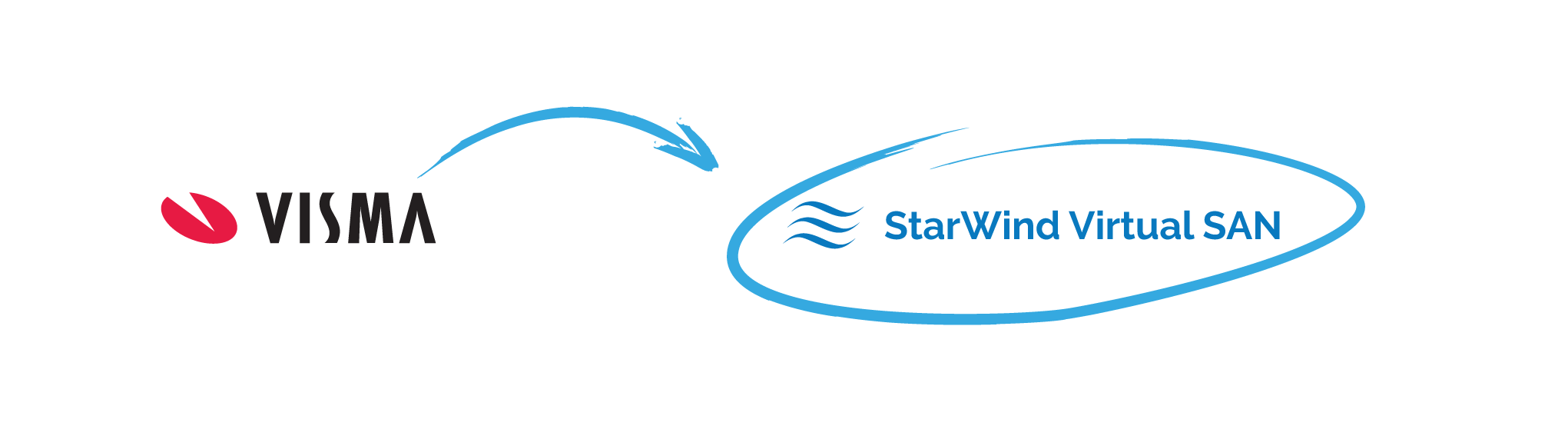 StarWind Virtual SAN improved the overall system maintenance in Visma due to its approach to L1 and L2 caches