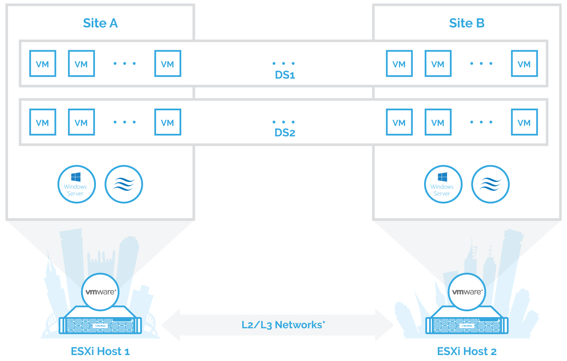 connection scheme of the StarWind stretched cluster configuration
