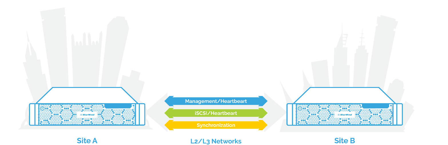 Heartbeat Failover Strategy