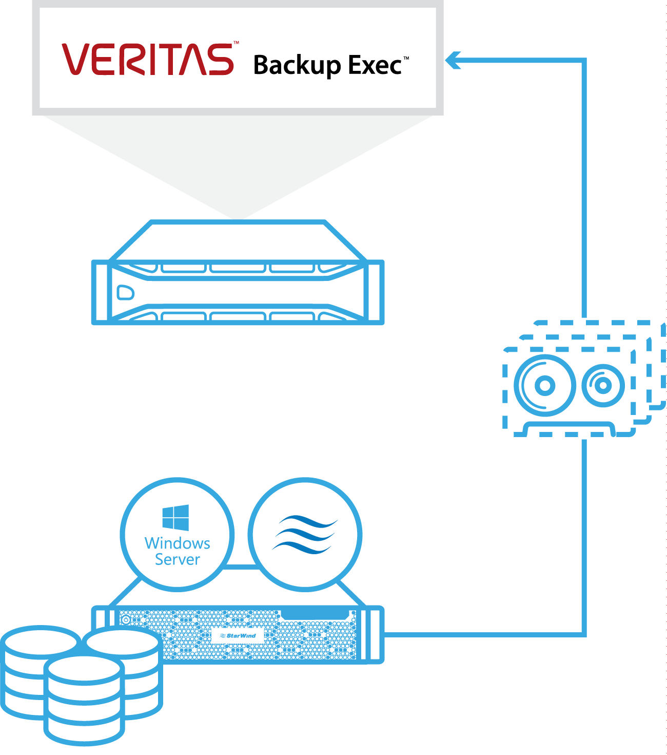 StarWind Virtual Tape Library: Used with Veritas Backup Exec™