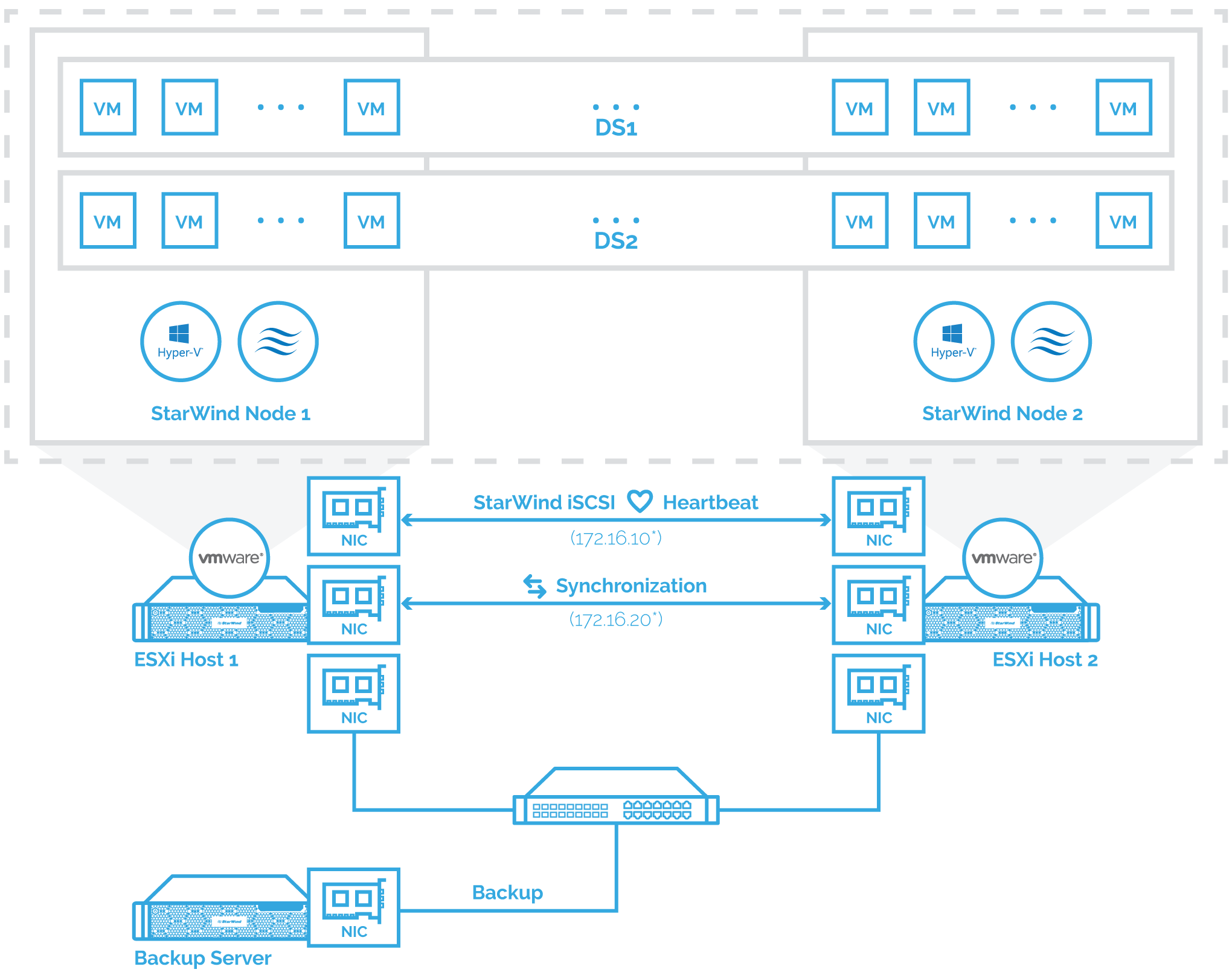 <strong>StarWind Virtual SAN<sup>®</sup></strong>  Backing up StarWind Virtual SAN Environment:  Best Practice