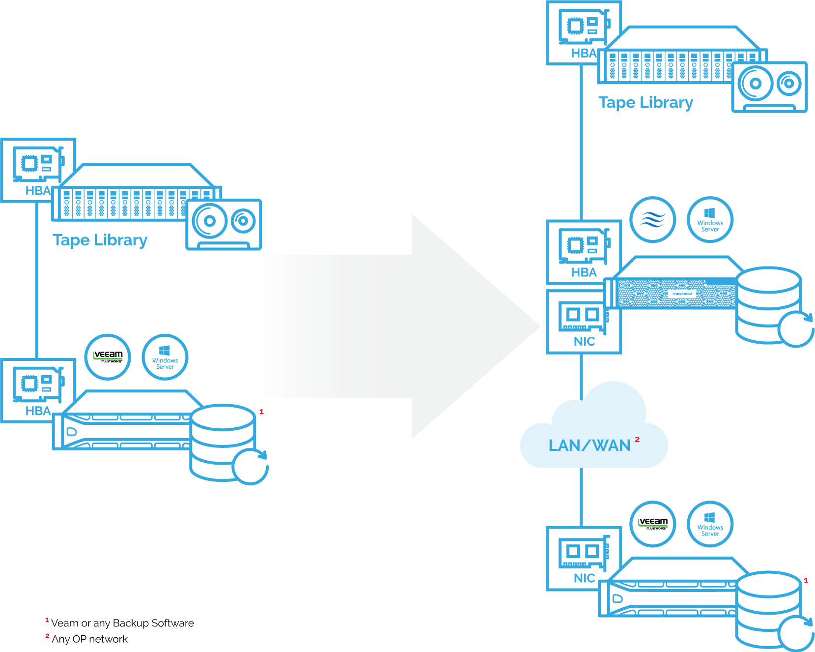 StarWind Tape Redirector allows the use of LAN or WAN to eliminate distance limitation of tape backup hardware