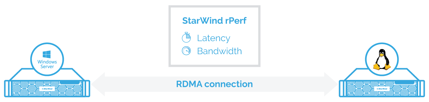 1 - StarWind rPerf:  Take control over cross platform RDMA connections  with one tool