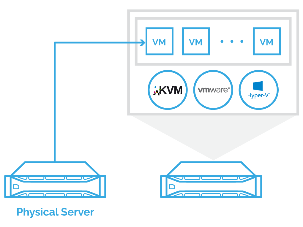 P2V migration: complex and time-consuming VM formats adjustments