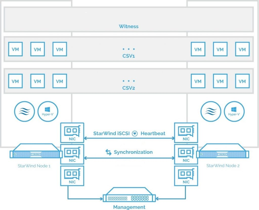 The diagram of a 2-node HA SQL Cluster based on StarWind Virtual SAN