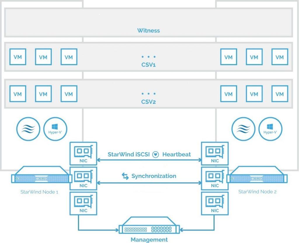 The diagram of a 2-node HA SQL Cluster based on StarWind Virtual SAN