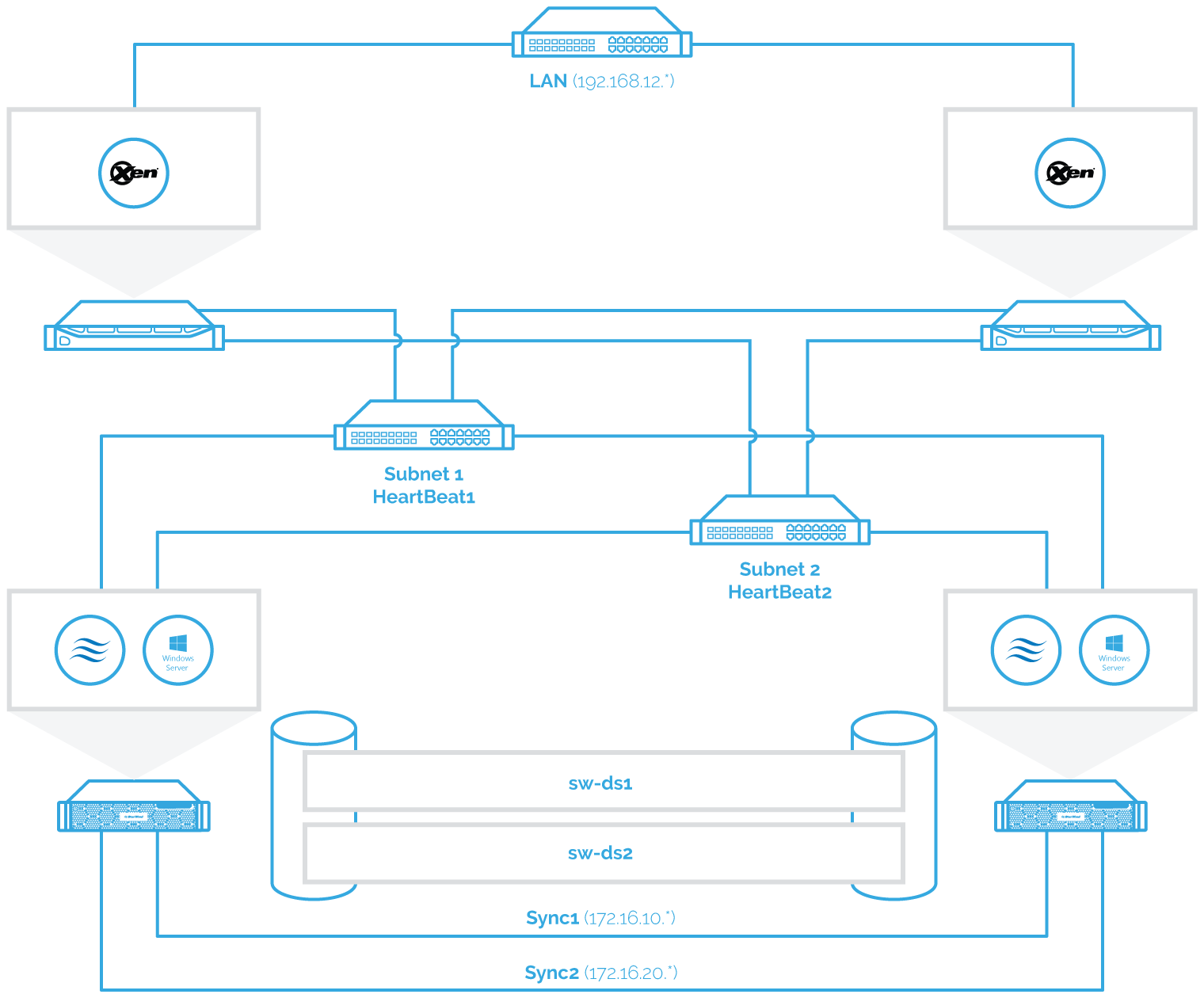 XenServer diagram