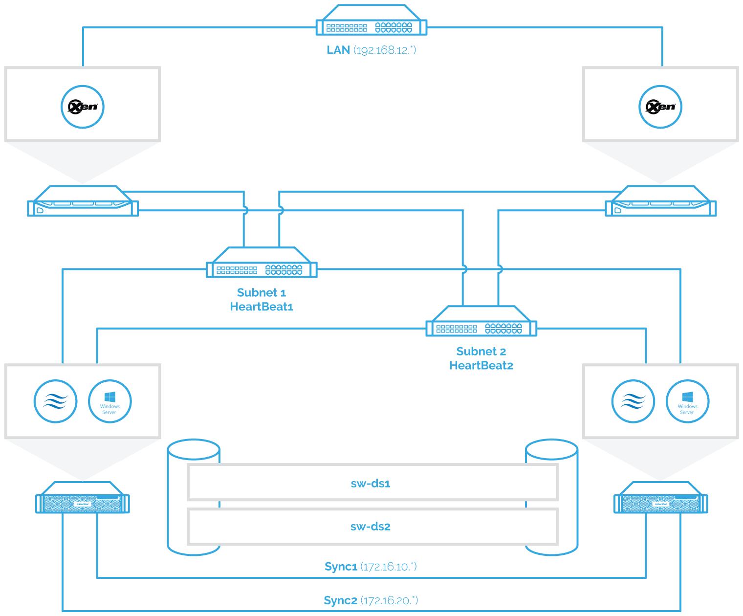 XenServer diagram