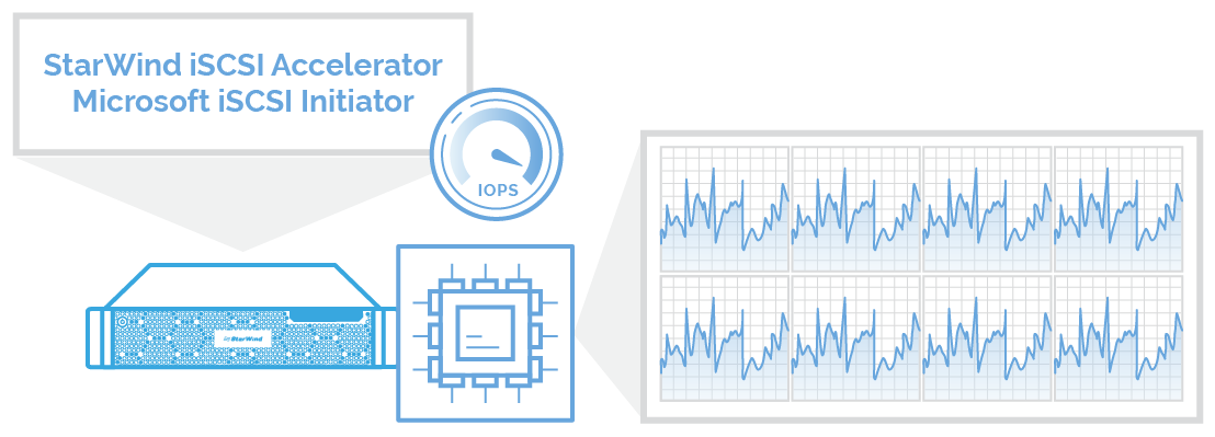 StarWind iSCSI Accelerator in action. Balancing virtualized workloads between all CPU cores