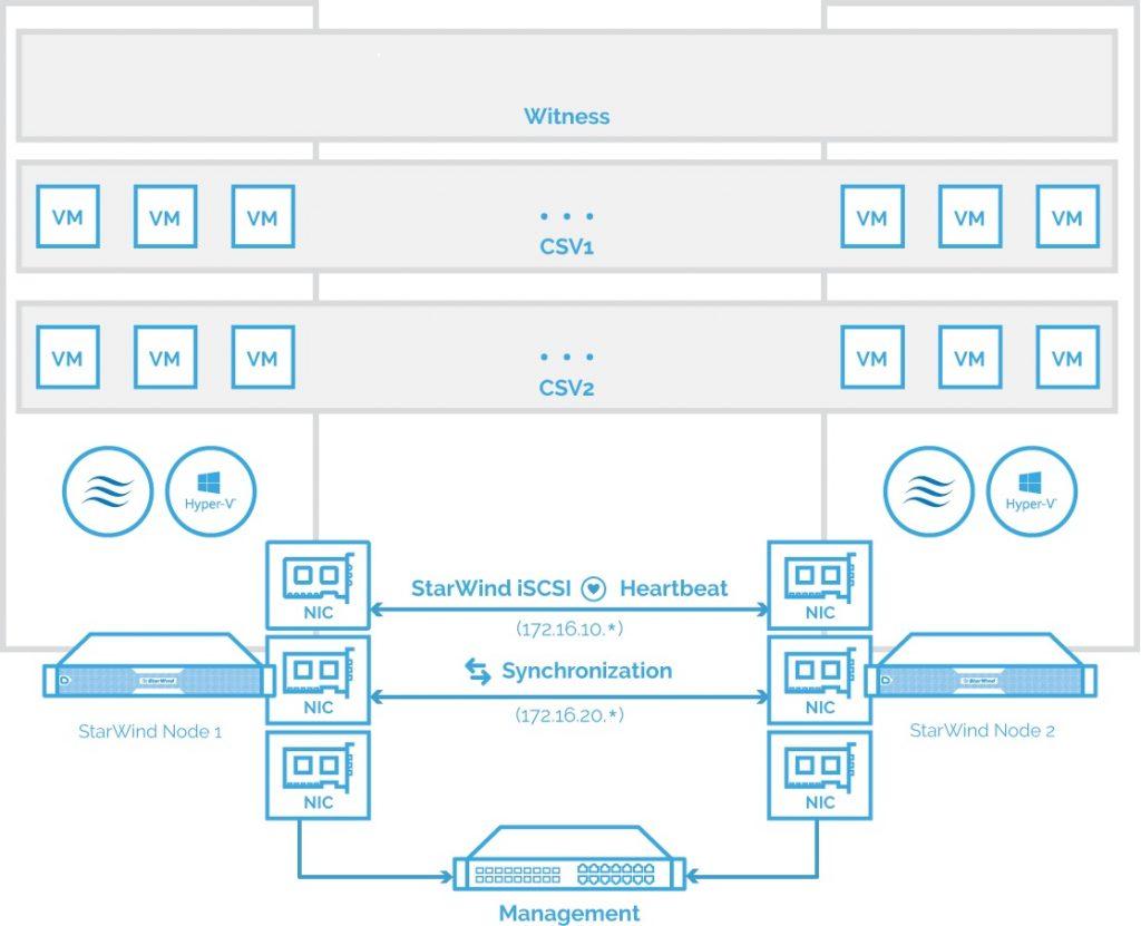 Newtork diagram of StarWind VSAN 2-node hypconverged scenario
