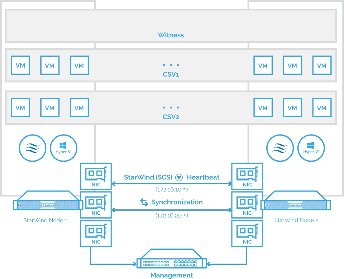 Newtork diagram of StarWind VSAN 2-node hypconverged scenario