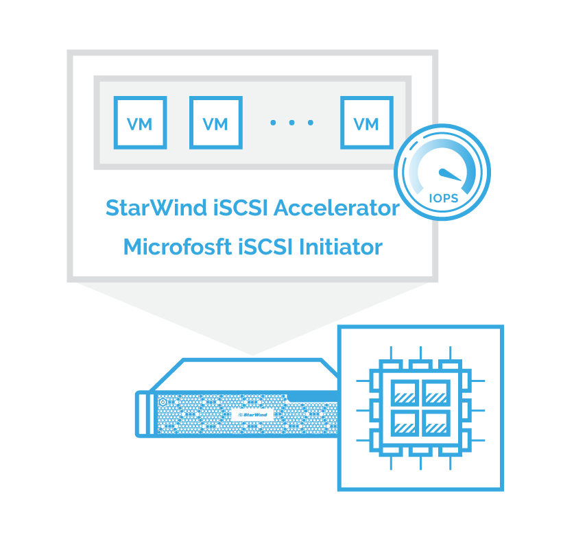 Figure 2 – StarWind iSCSI Accelerator in action. Balancing virtualized workloads between all CPU cores