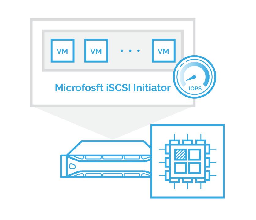 Figure 1 – Microsoft iSCSI Initiator cannot distribute virtualized workloads