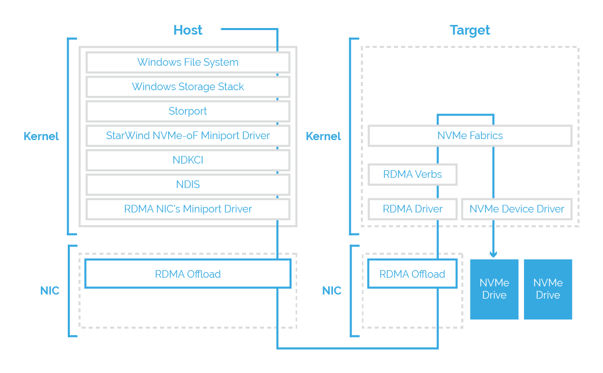 StarWind NVMe-oF Initiator implementation