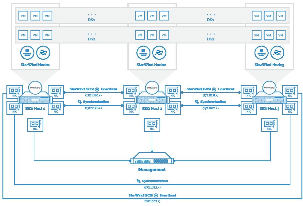 3-node scenario