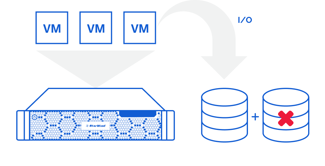 Amount of storage that could be added to a single server is limited