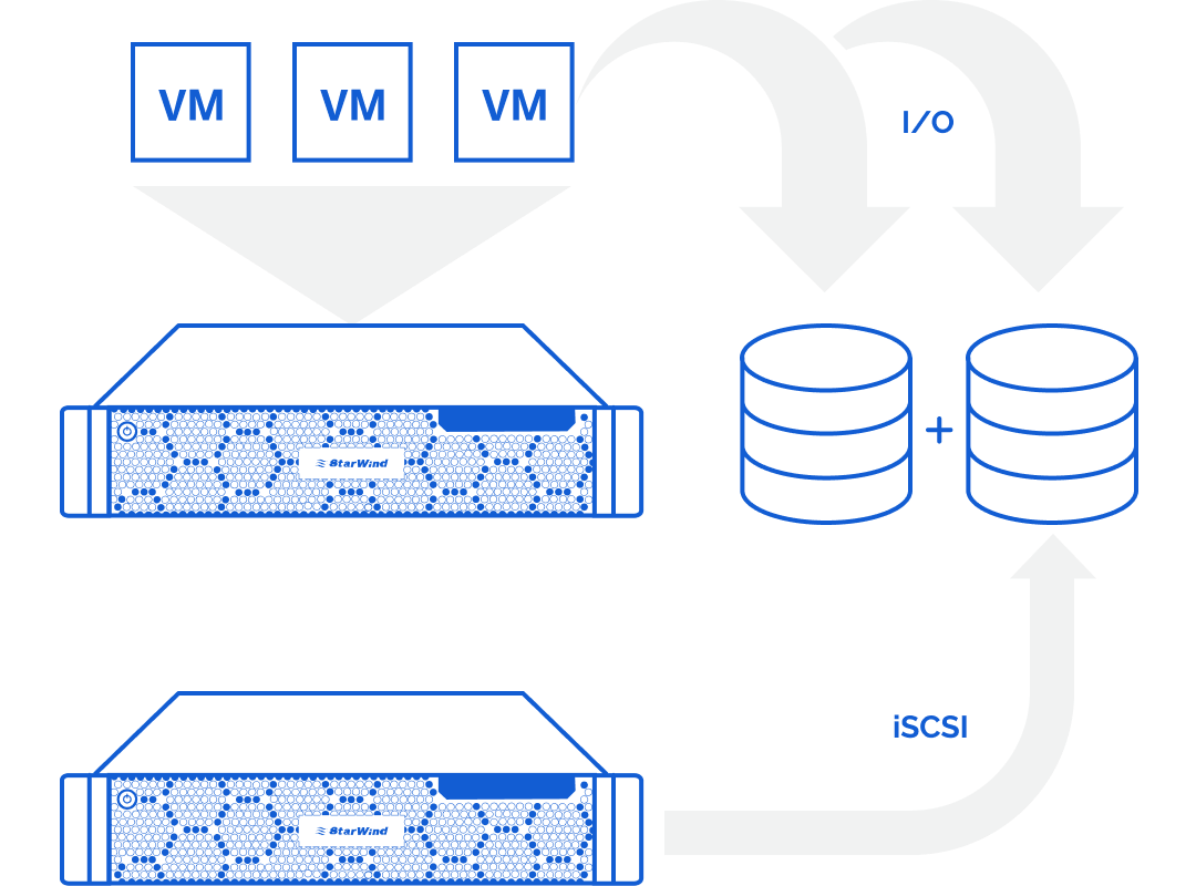 Storage served via iSCSI is presented as local to applications