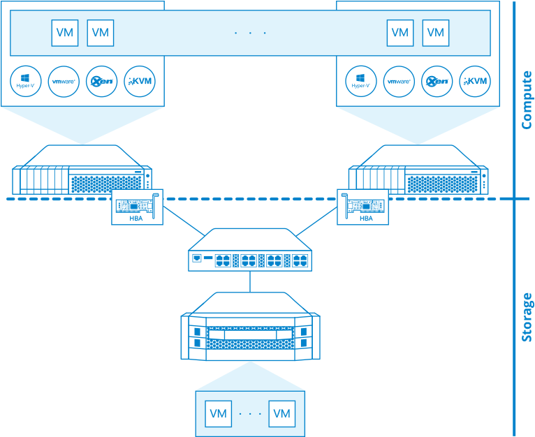 Converged architecture has many drawbacks, including complexity, high cost and high I/O latency