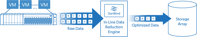 StarWind in-line deduplication writes physically less data to the array