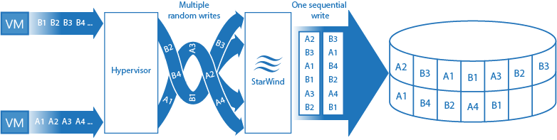 StarWind Log-Structured File System turns small random writes into big sequential one
