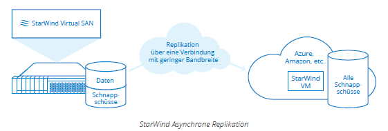 StarWind Asynchrone Replikation