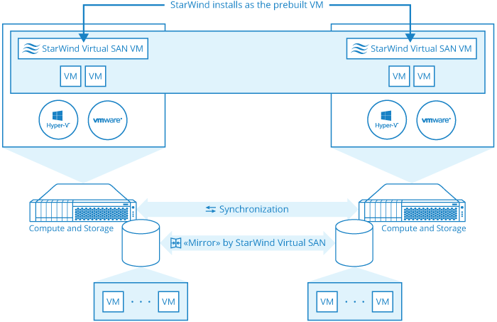 StarWind Virtual SAN deploys from a pre-configured VM appliance
