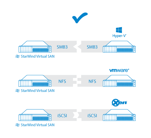 >StarWind Virtual SAN support all industry-standard protocols
