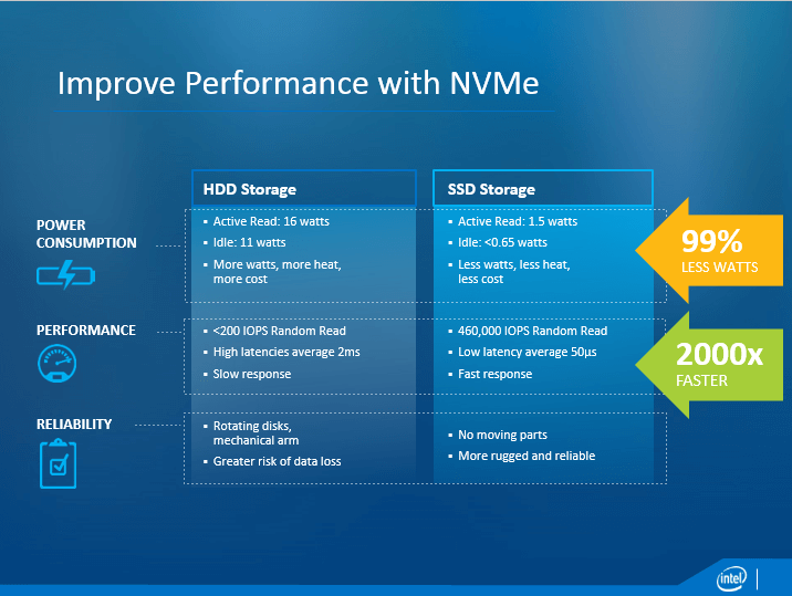How To Get All Flash Performance With Intel Ssd And