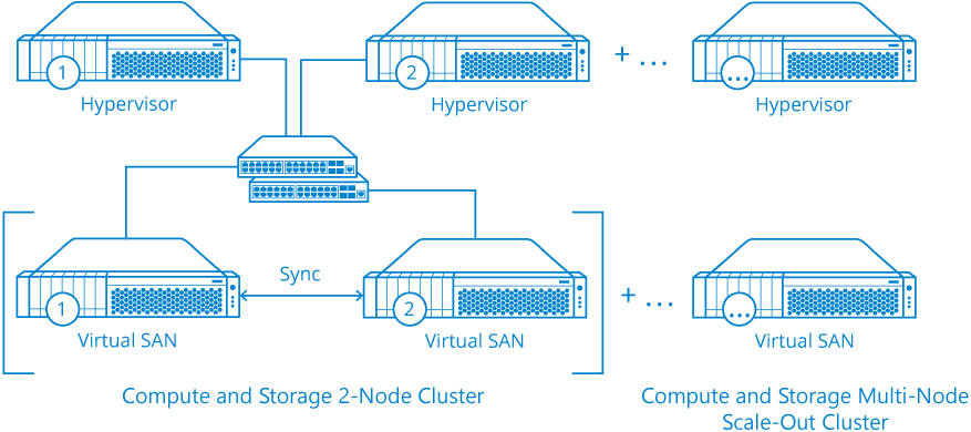 StarWind Virtual SAN Compute and Storage Separated Scenario