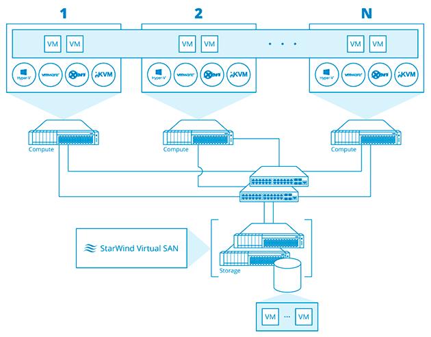 Sollten Sie Keine Zeit Für Umständliches Ausprobieren Haben, Bietet  StarWind Eine Schlüsselfertige Lösung U2013StarWind HyperConverged Appliance.