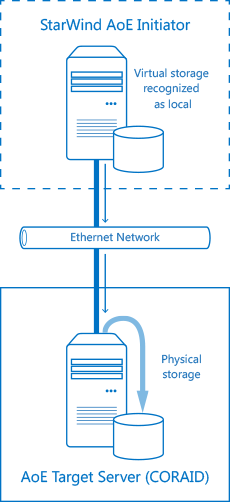 StarWind Ata-over-Ethernet Initiator