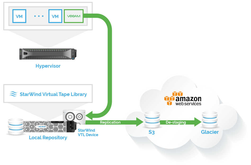 StarWind Cloud VTL for AWS and Veeam - pic 1