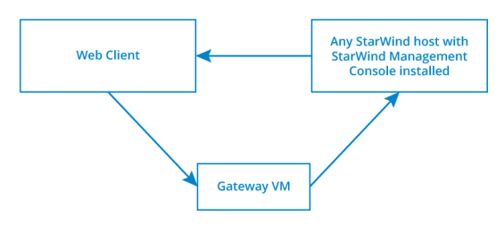 "StarWind Management Console ""Thin"" Client Configuration Guide"
