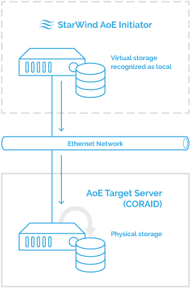Creating an iscsi target for esxi | home server blog.