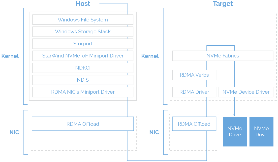 Communication in partitions via Hyper-V VMBus