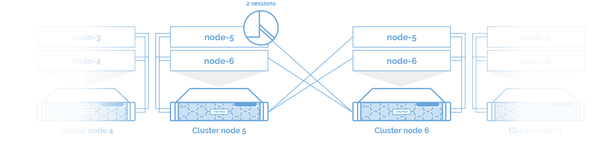 iSCSI sessions interconnection diagram