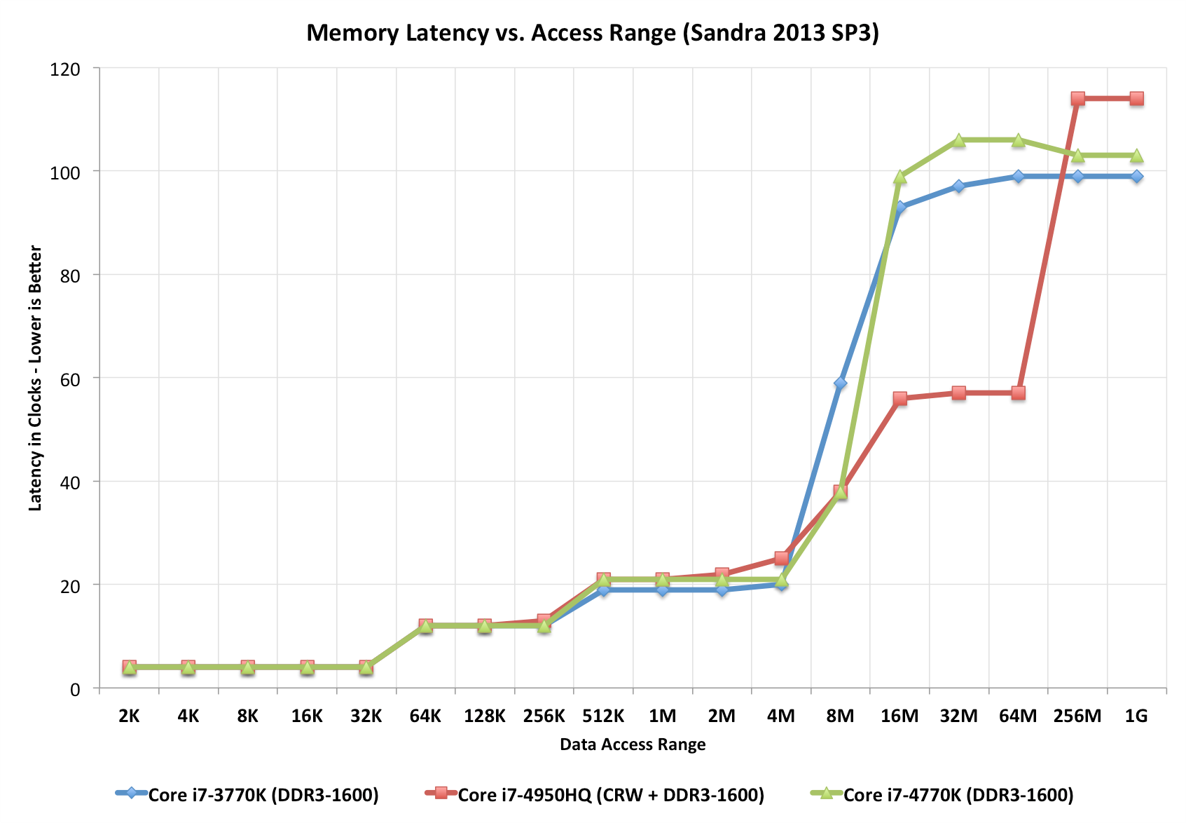 Memory latency vs. Access range