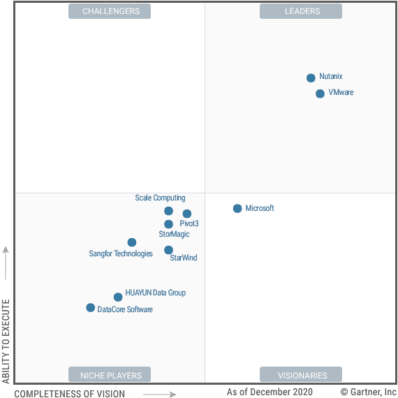 Figure_1_Magic_Quadrant_for_Hyperconverged_Infrastructure_Software